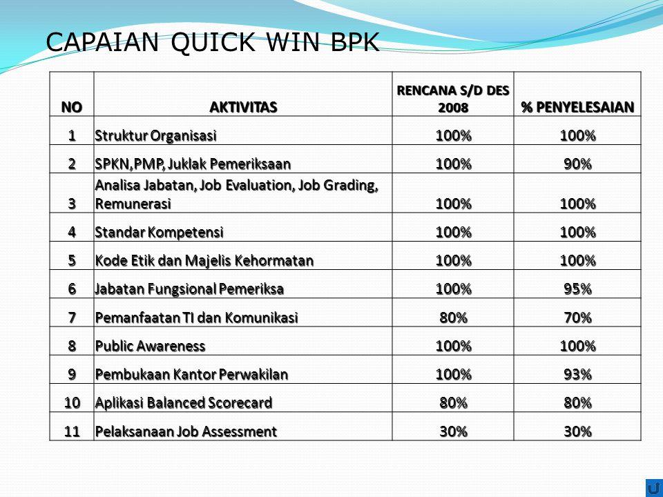CAPAIAN QUICK WIN BPK NO AKTIVITAS % PENYELESAIAN 1