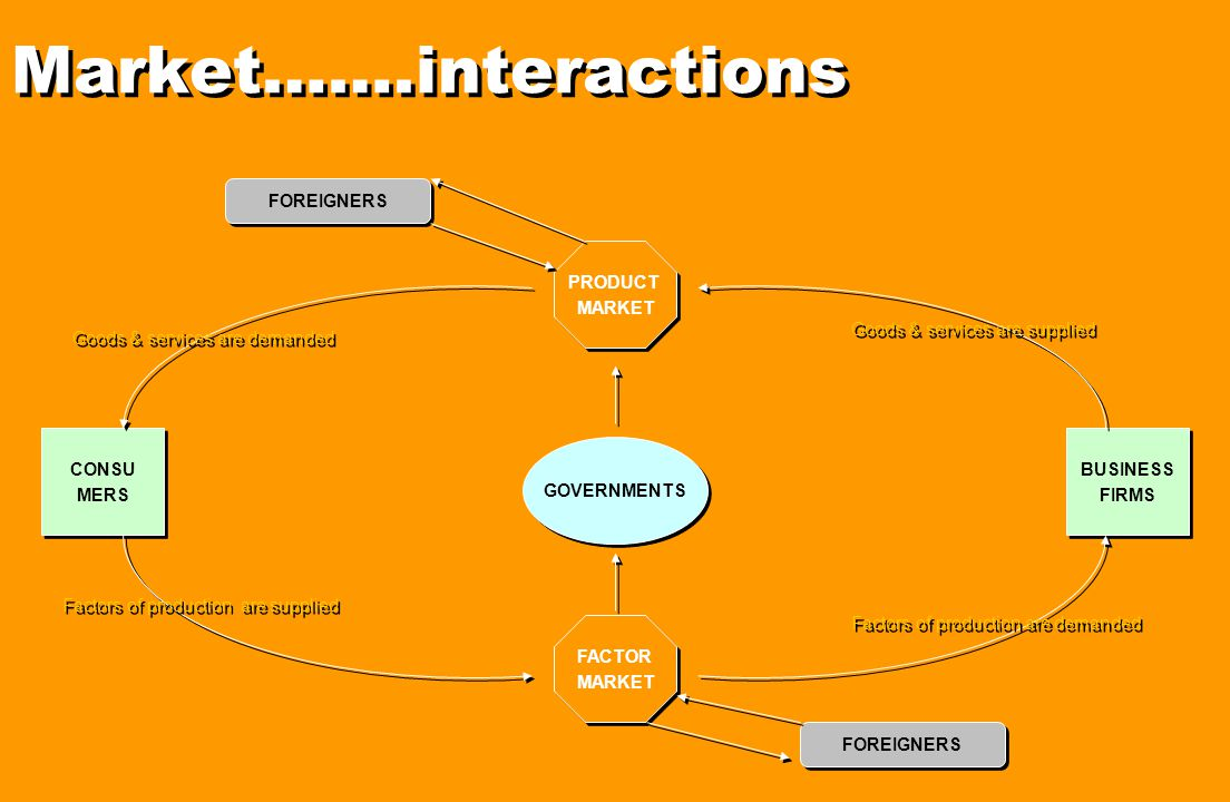 Market…….interactions