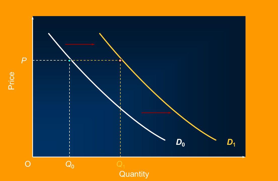 An increase in demand D1 P Price D0 O Q0 Q1 Quantity