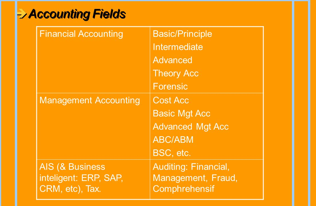 Accounting Fields Financial Accounting Basic/Principle Intermediate