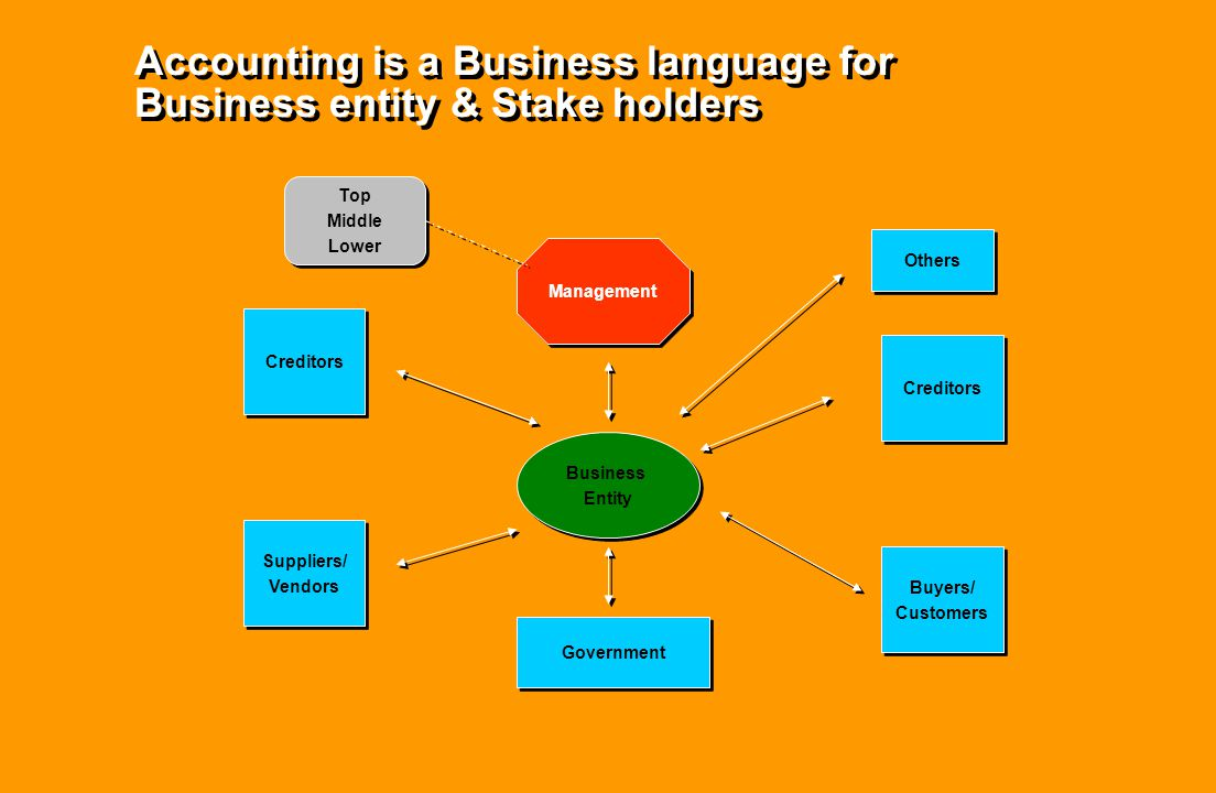 Accounting is a Business language for Business entity & Stake holders