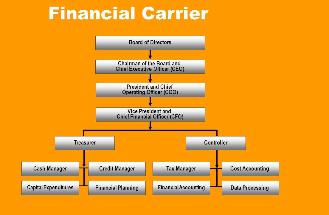 Financial Carrier Board of Directors