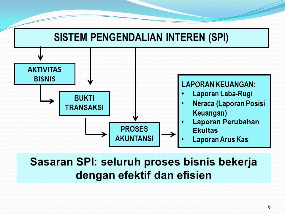 SISTEM PENGENDALIAN INTEREN (SPI)