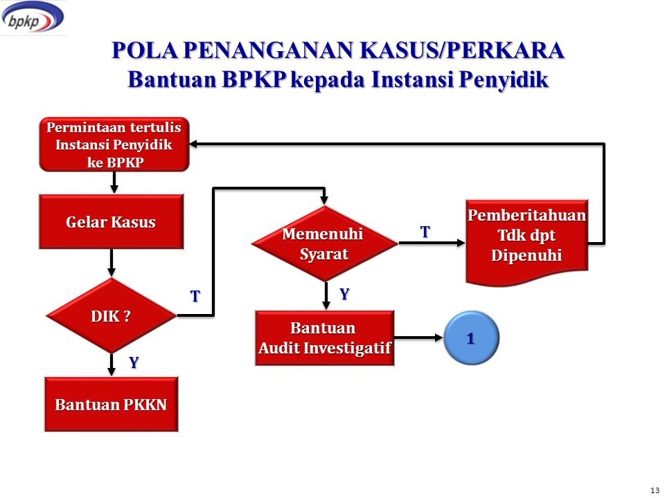 POLA PENANGANAN KASUS/PERKARA Bantuan BPKP kepada Instansi Penyidik