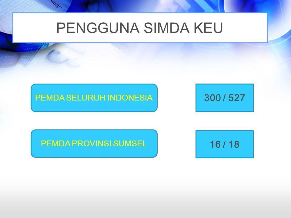 PEMDA SELURUH INDONESIA