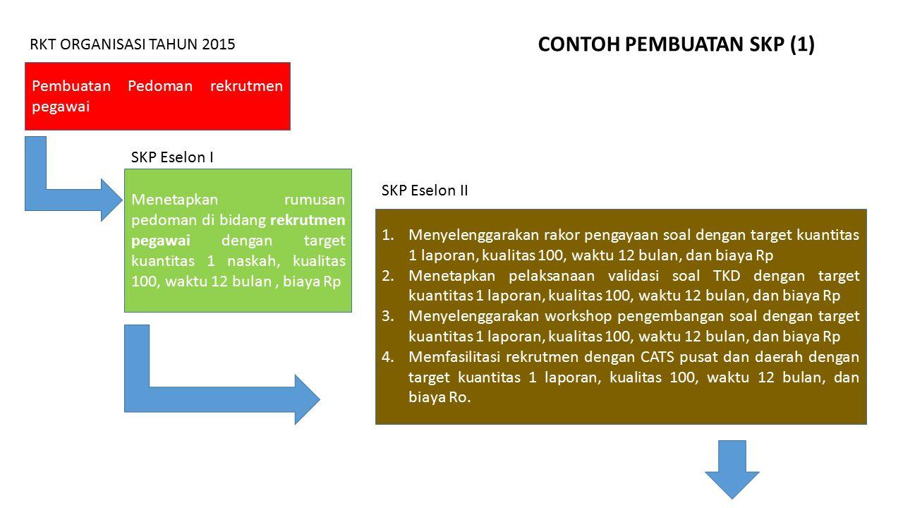 CONTOH PEMBUATAN SKP (1)
