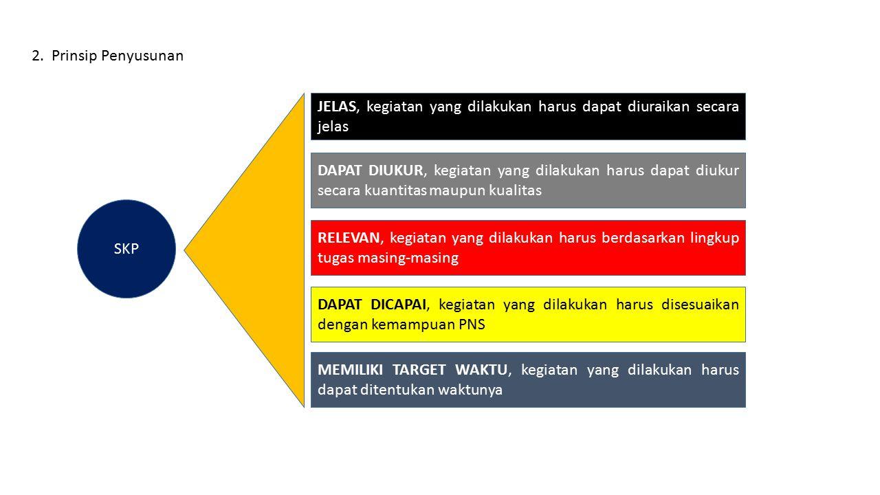 2. Prinsip Penyusunan JELAS, kegiatan yang dilakukan harus dapat diuraikan secara jelas.