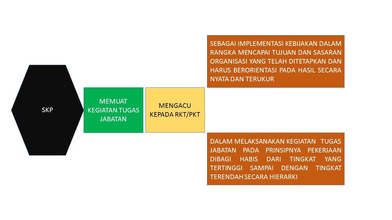 MEMUAT KEGIATAN TUGAS JABATAN MENGACU KEPADA RKT/PKT