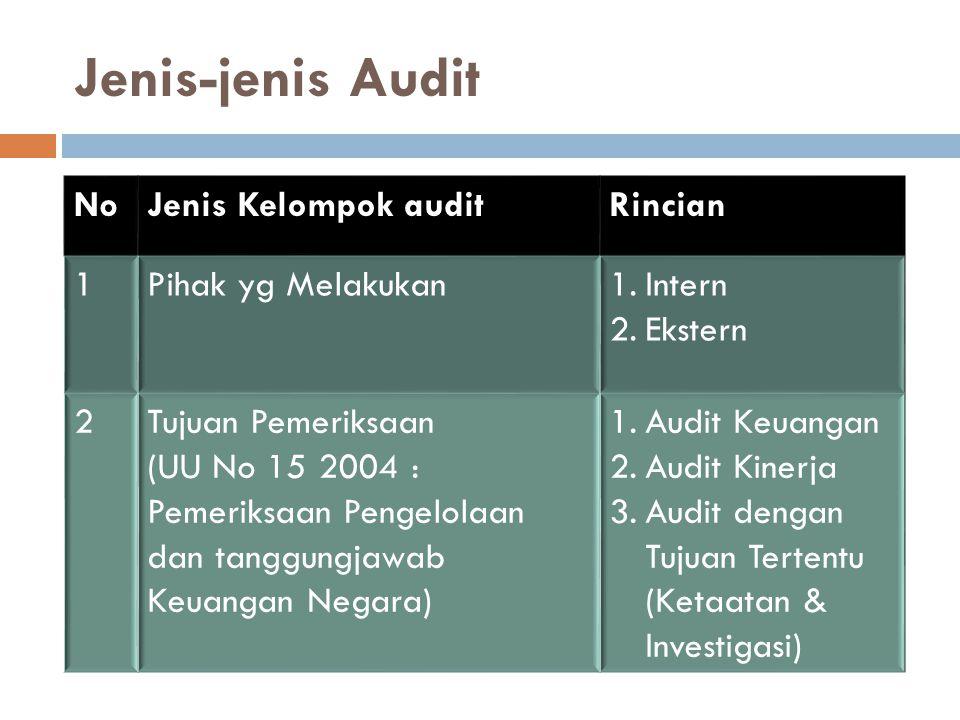 Jenis-jenis Audit No Jenis Kelompok audit Rincian 1 Pihak yg Melakukan