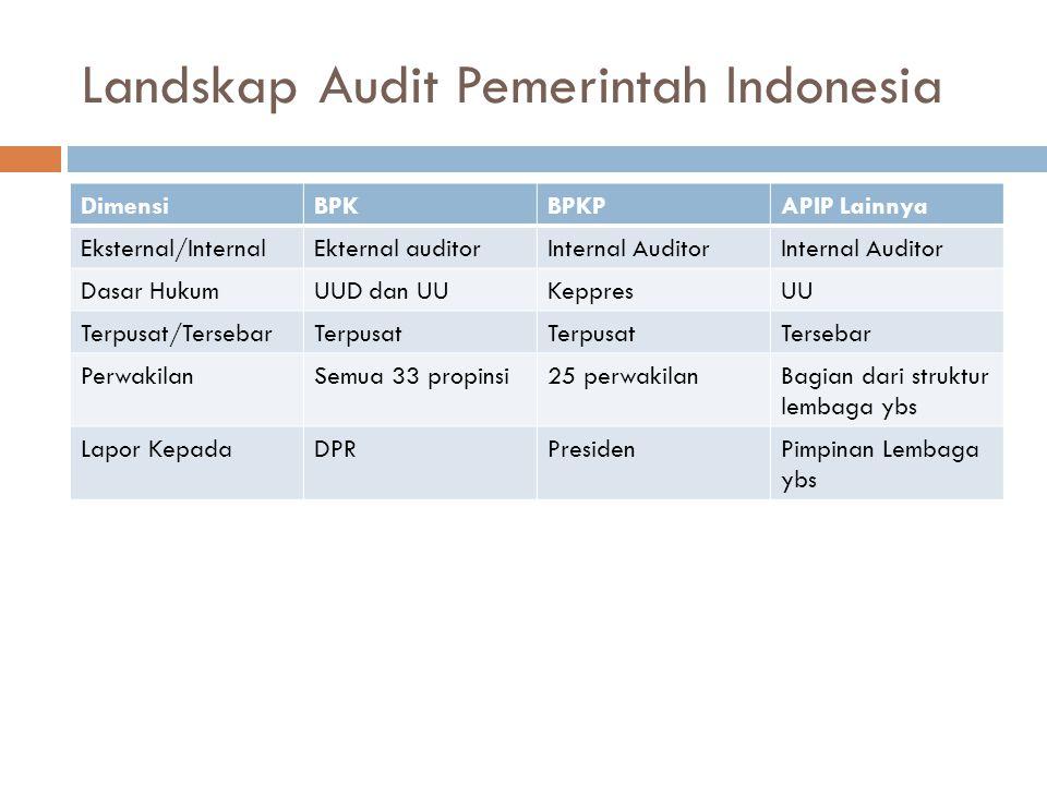 Landskap Audit Pemerintah Indonesia