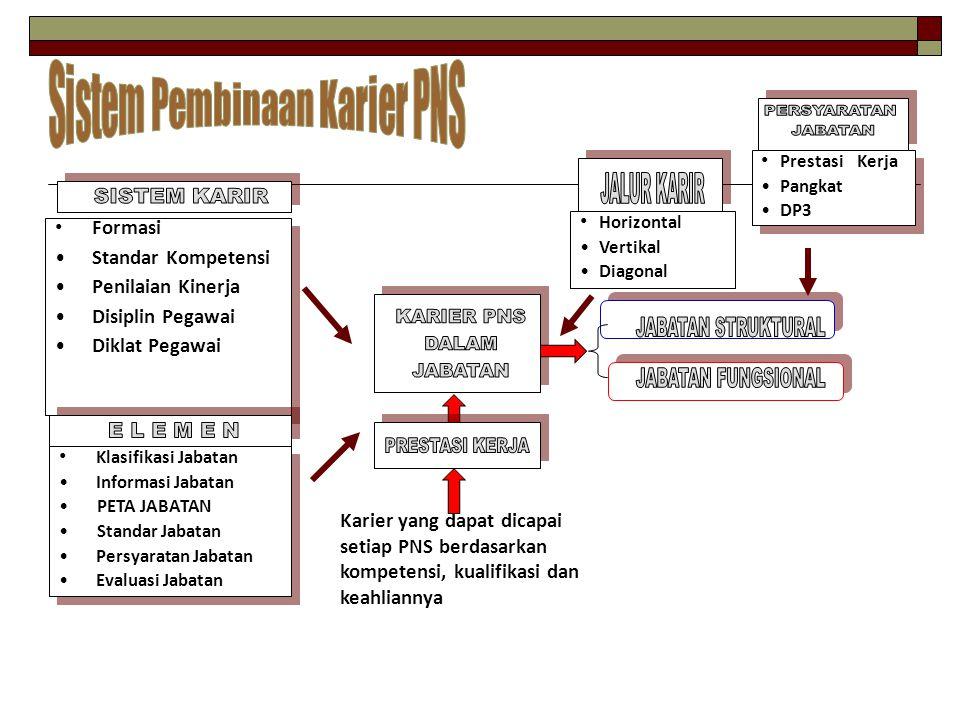Sistem Pembinaan Karier PNS