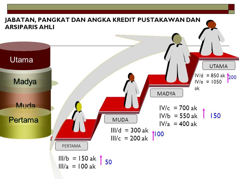 Utama Madya Muda Pertama 150 IV/c = 700 ak IV/b = 550 ak IV/a = 400 ak