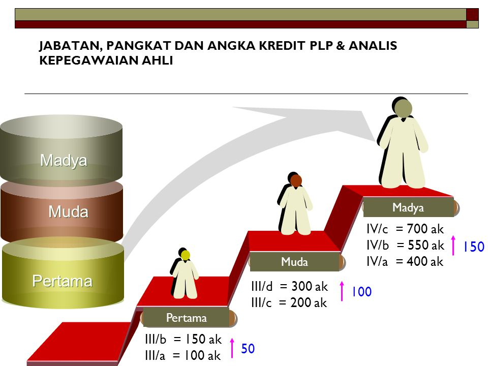 Madya Muda Pertama 150 IV/c = 700 ak IV/b = 550 ak IV/a = 400 ak