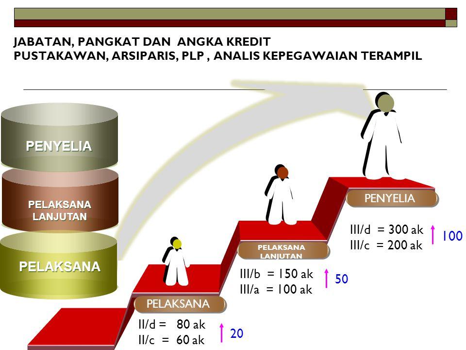 100 PENYELIA III/d = 300 ak III/c = 200 ak PELAKSANA III/b = 150 ak 50