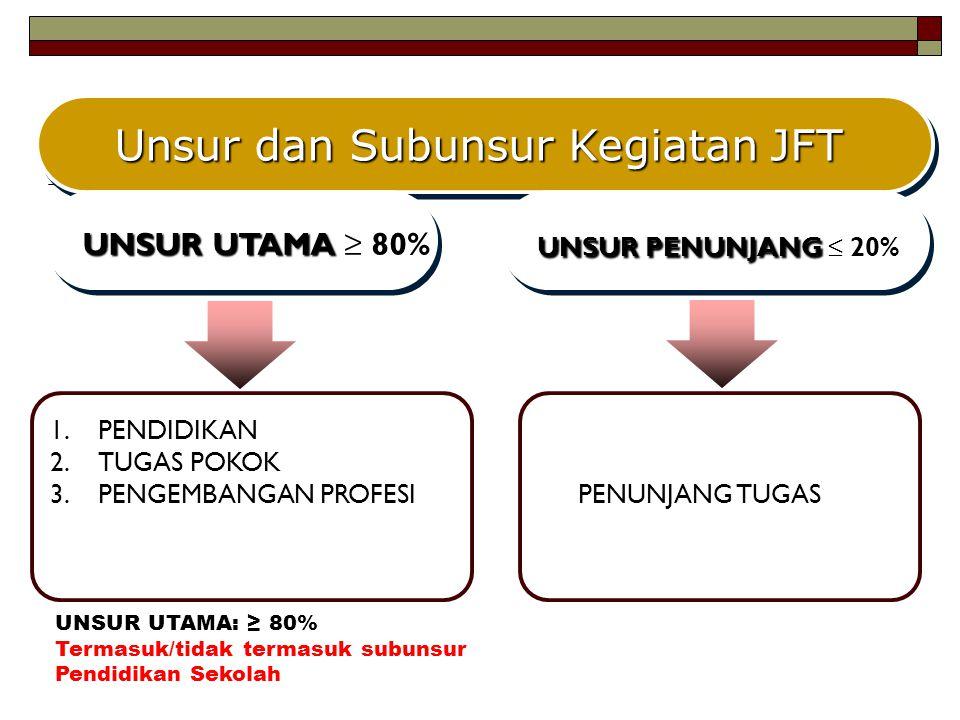 Unsur dan Subunsur Kegiatan JFT
