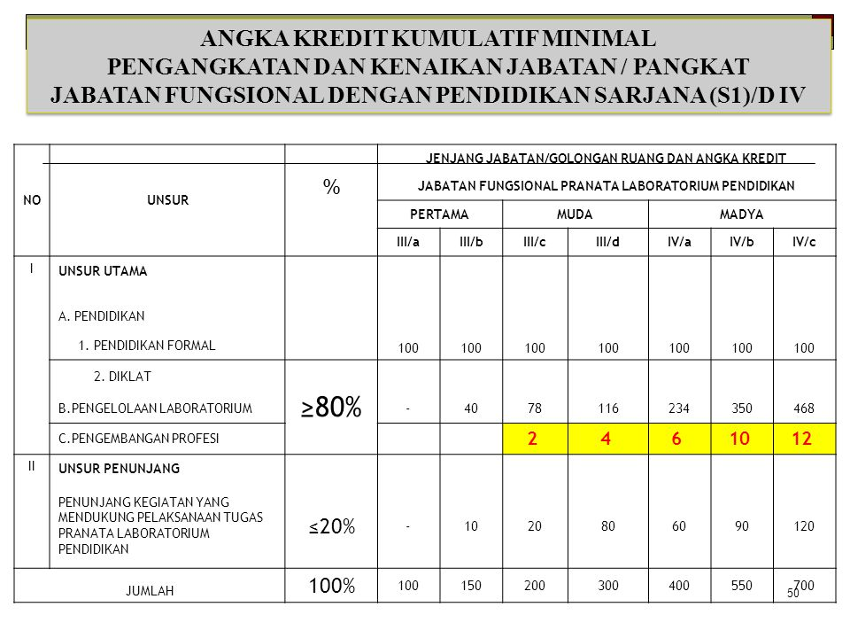 ≥80% ANGKA KREDIT KUMULATIF MINIMAL