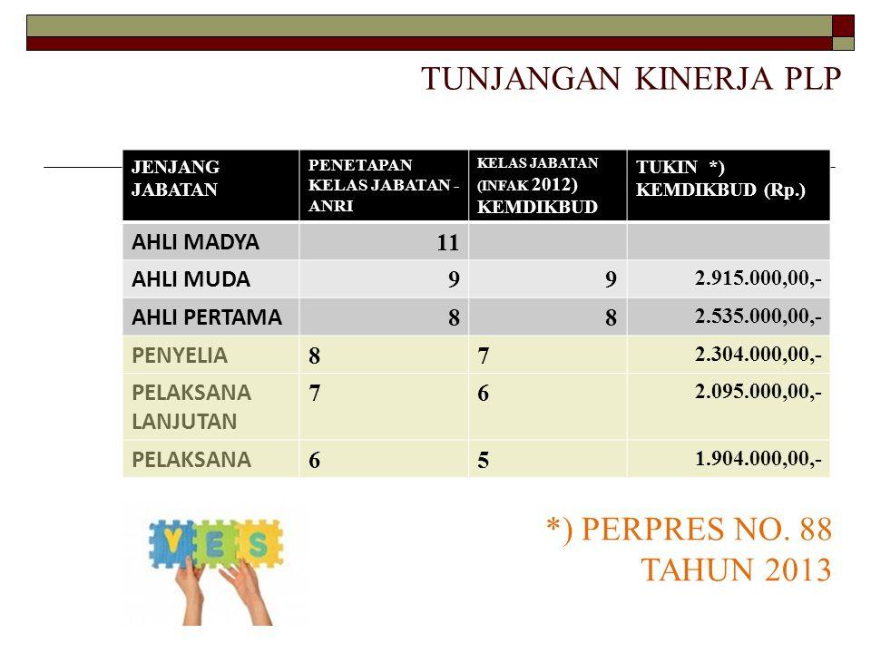 TUNJANGAN KINERJA PLP *) PERPRES NO. 88 TAHUN 2013 AHLI MADYA 11