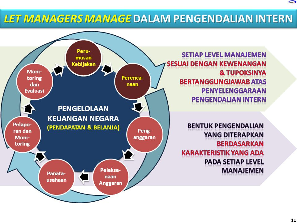 LET MANAGERS MANAGE DALAM PENGENDALIAN INTERN