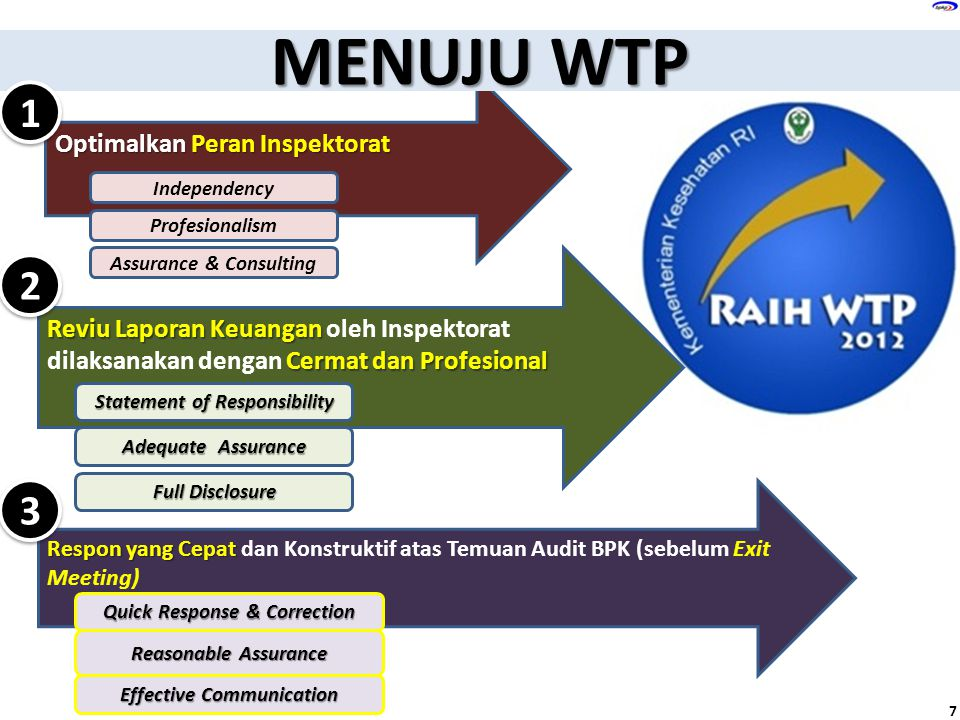 MENUJU WTP 1 2 3 Optimalkan Peran Inspektorat