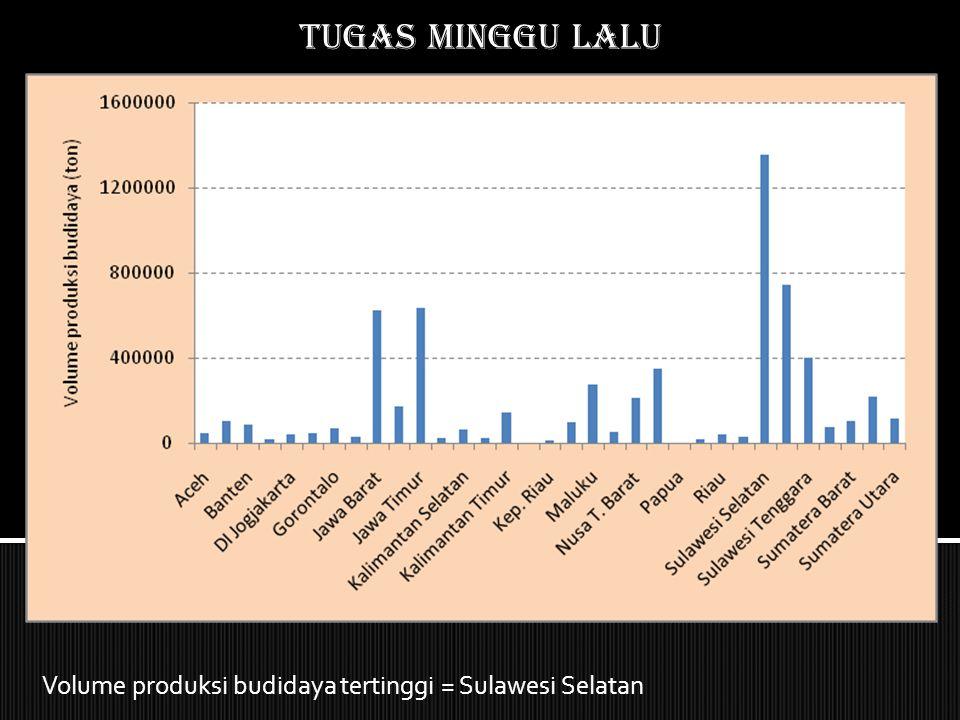 Tugas MINGGU LALU Produksi budidaya tertinggi berasal dari Propinsi Sulawesi Selatan.