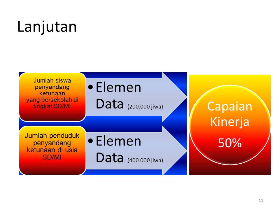 Lanjutan Elemen Data (200.000 jiwa) Elemen Data (400.000 jiwa)