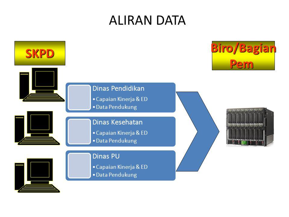 ALIRAN DATA Biro/Bagian SKPD Pem Dinas Pendidikan Dinas Kesehatan