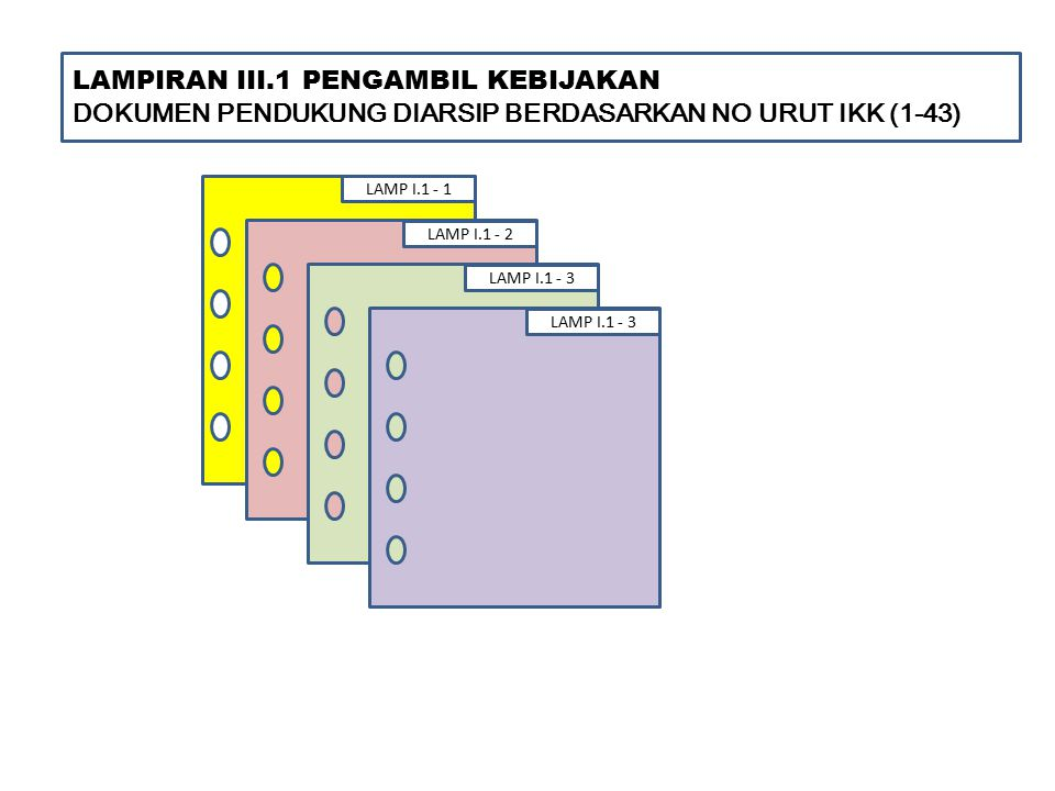 LAMPIRAN III.1 PENGAMBIL KEBIJAKAN
