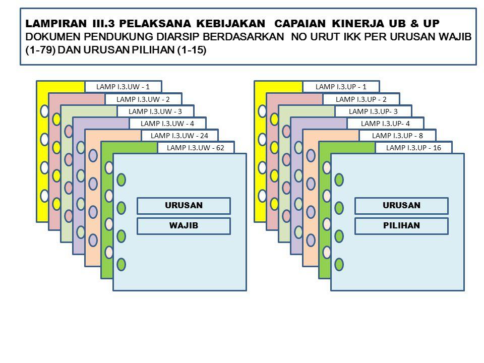 LAMPIRAN III.3 PELAKSANA KEBIJAKAN CAPAIAN KINERJA UB & UP