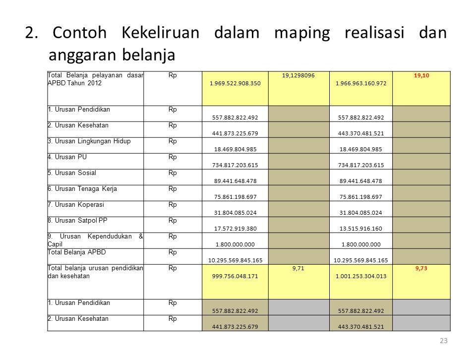 2. Contoh Kekeliruan dalam maping realisasi dan anggaran belanja