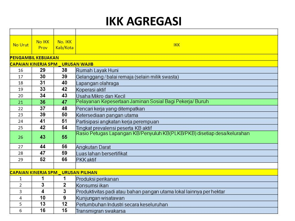 IKK AGREGASI No Urut No IKK Prov No. IKK Kab/Kota IKK