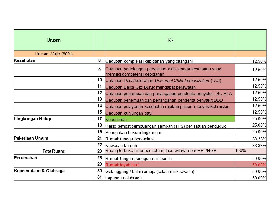 Urusan IKK. Urusan Wajib (80%) Kesehatan. 8. Cakupan komplikasi kebidanan yang ditangani. 12.50%