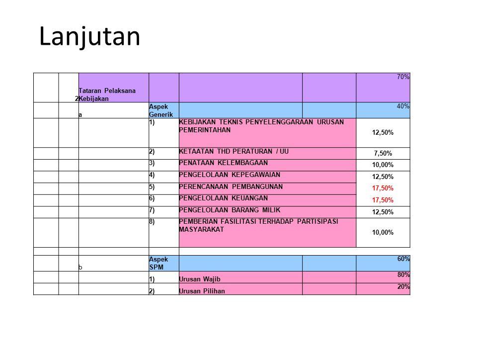 Lanjutan 2 Tataran Pelaksana Kebijakan 70% a Aspek Generik 40% 1)