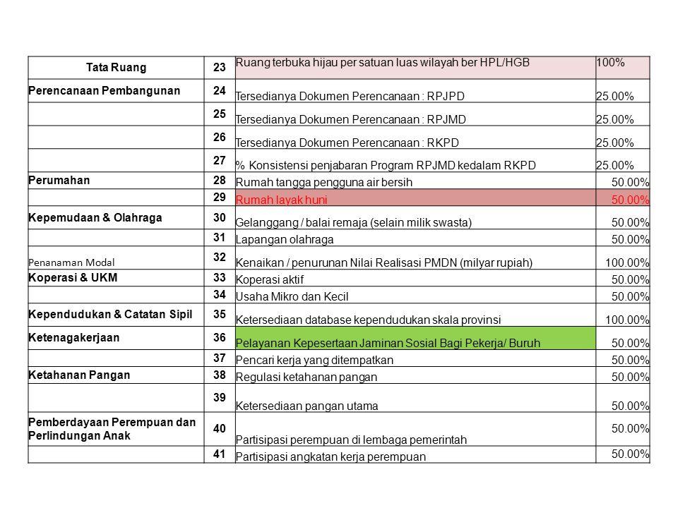 Tata Ruang 23. Ruang terbuka hijau per satuan luas wilayah ber HPL/HGB. 100% Perencanaan Pembangunan.