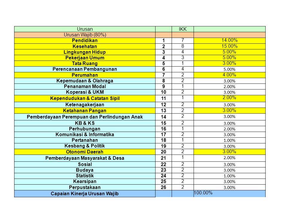 Perencanaan Pembangunan 6 Perumahan 4.00% Kepemudaan & Olahraga