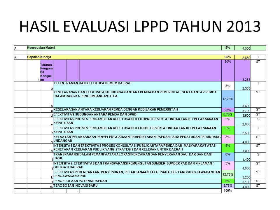 HASIL EVALUASI LPPD TAHUN 2013