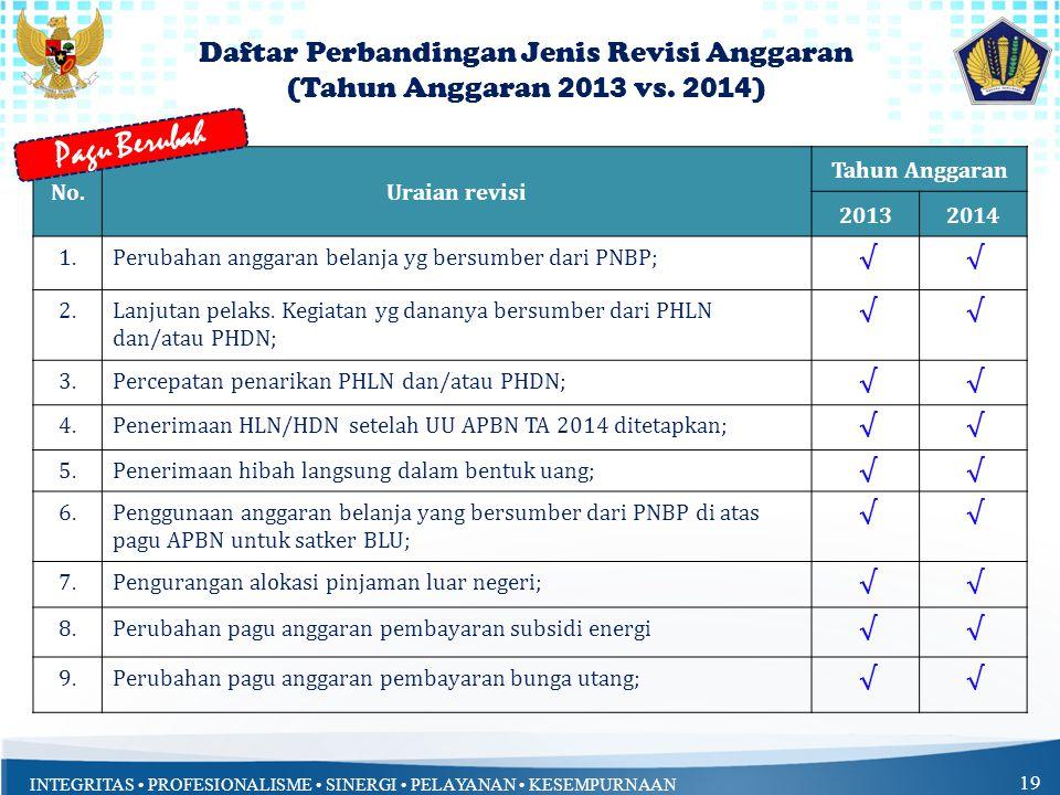 Daftar Perbandingan Jenis Revisi Anggaran