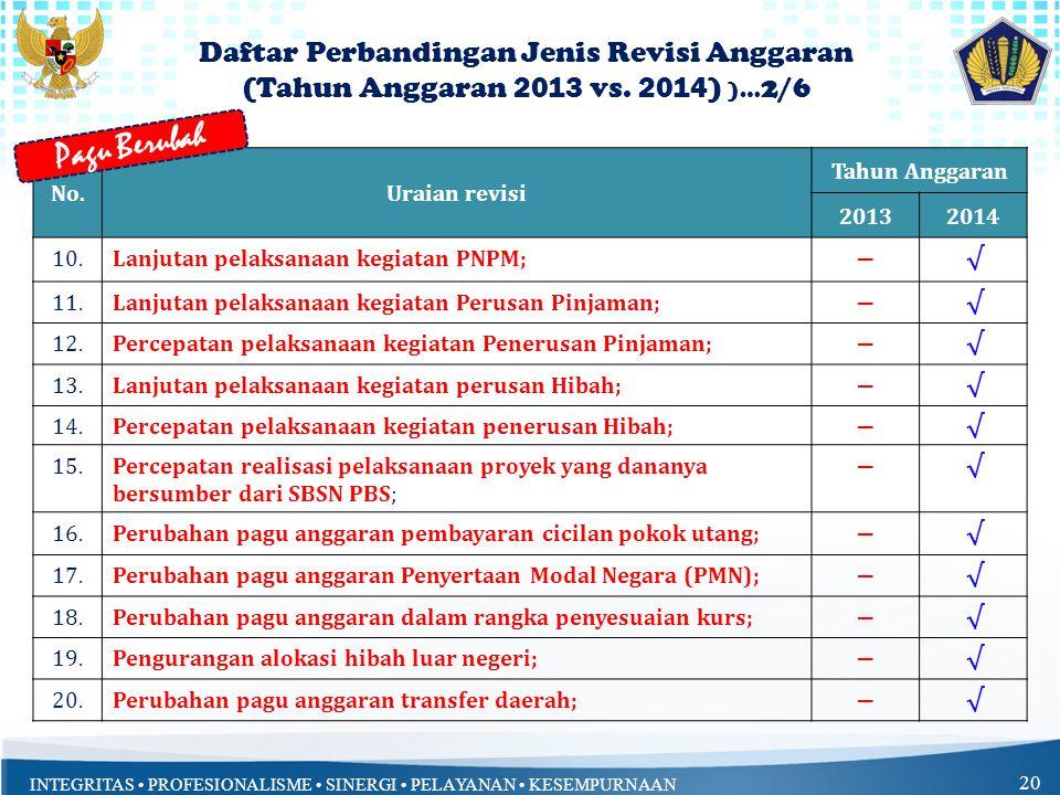 Pagu Berubah Daftar Perbandingan Jenis Revisi Anggaran