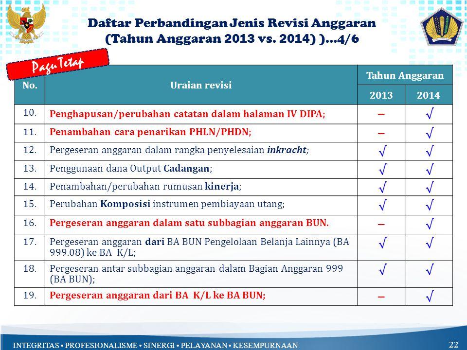 Pagu Tetap Daftar Perbandingan Jenis Revisi Anggaran