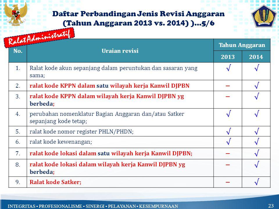 Ralat Administratif Daftar Perbandingan Jenis Revisi Anggaran
