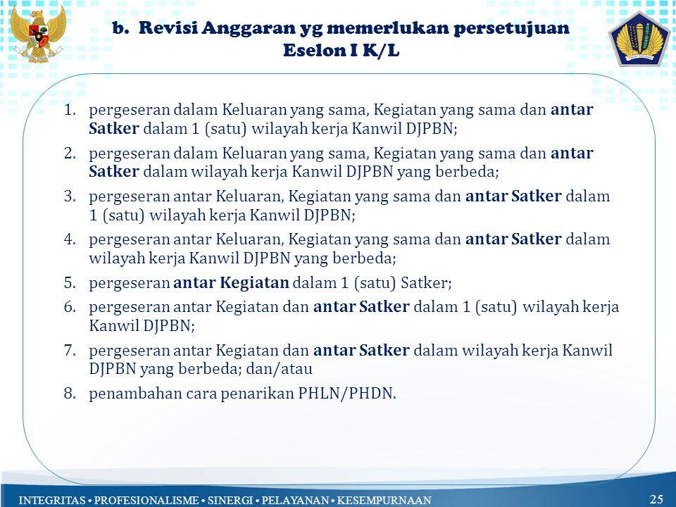 b. Revisi Anggaran yg memerlukan persetujuan Eselon I K/L