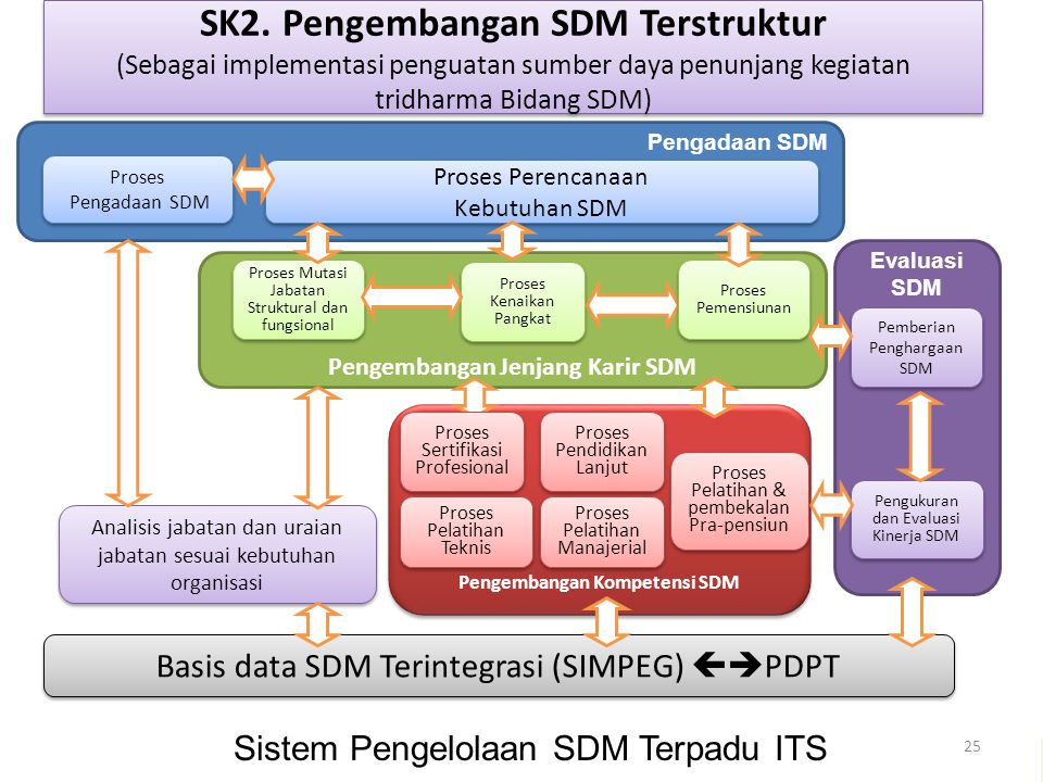 Pengembangan Jenjang Karir SDM Pengembangan Kompetensi SDM