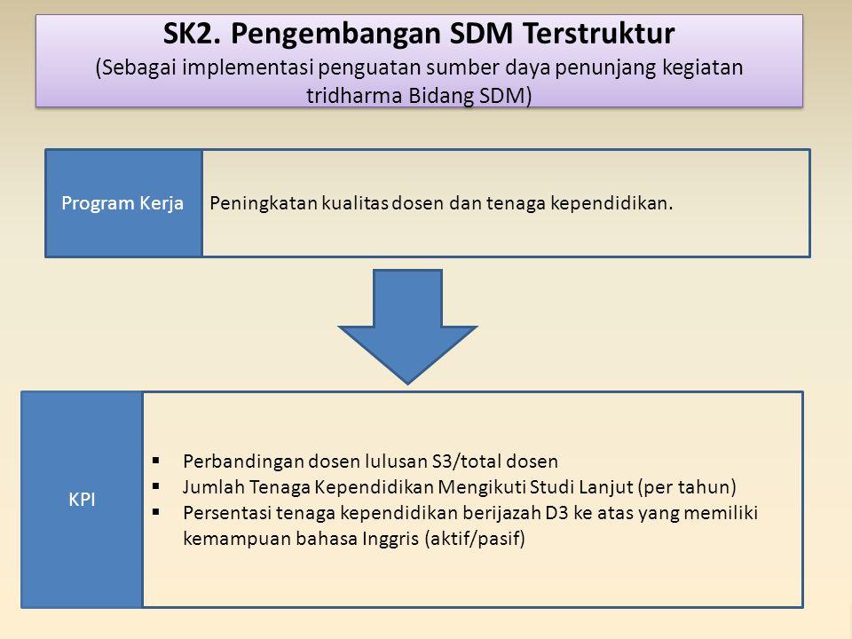 SK2. Pengembangan SDM Terstruktur (Sebagai implementasi penguatan sumber daya penunjang kegiatan tridharma Bidang SDM)