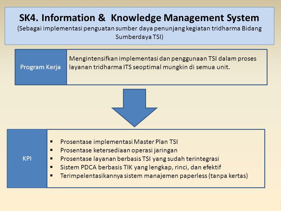 SK4. Information & Knowledge Management System (Sebagai implementasi penguatan sumber daya penunjang kegiatan tridharma Bidang Sumberdaya TSI)