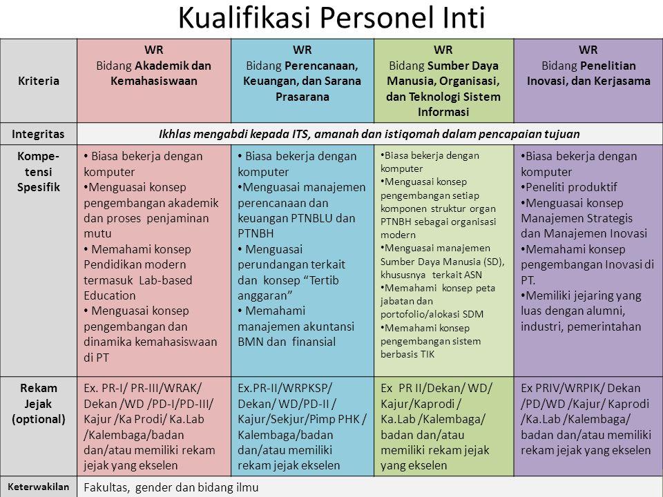 Kualifikasi Personel Inti