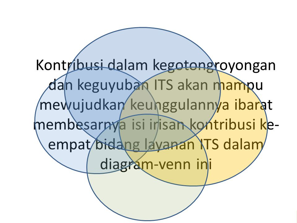 Kontribusi dalam kegotongroyongan dan keguyuban ITS akan mampu mewujudkan keunggulannya ibarat membesarnya isi irisan kontribusi ke-empat bidang layanan ITS dalam diagram-venn ini