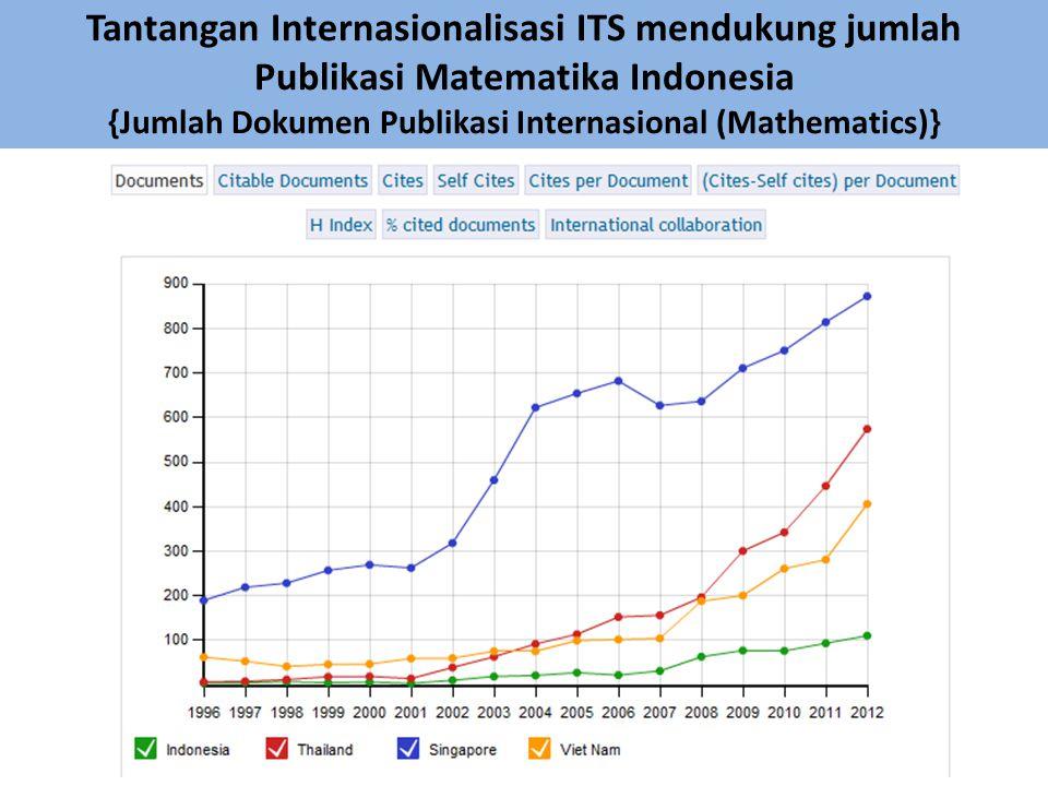 {Jumlah Dokumen Publikasi Internasional (Mathematics)}