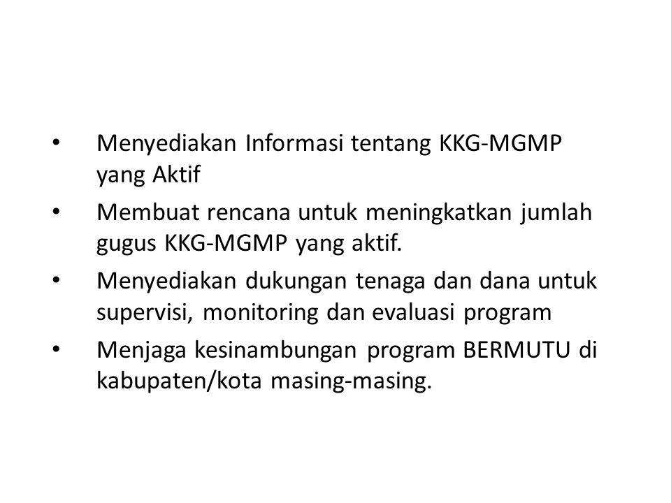 Menyediakan Informasi tentang KKG-MGMP yang Aktif