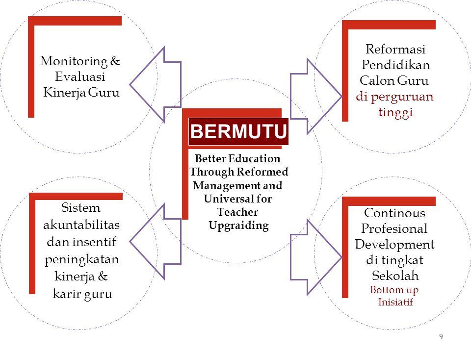 BERMUTU Reformasi Monitoring & Pendidikan Evaluasi Calon Guru