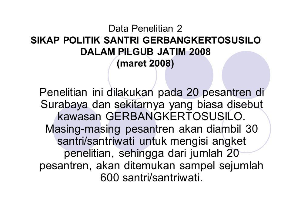 Data Penelitian 2 SIKAP POLITIK SANTRI GERBANGKERTOSUSILO DALAM PILGUB JATIM 2008 (maret 2008)