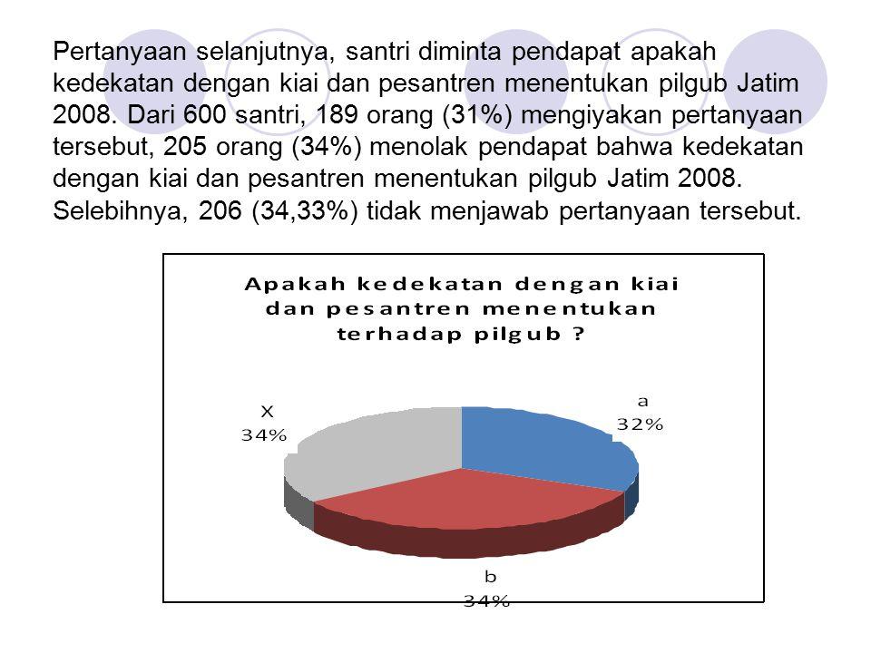 Pertanyaan selanjutnya, santri diminta pendapat apakah kedekatan dengan kiai dan pesantren menentukan pilgub Jatim 2008.